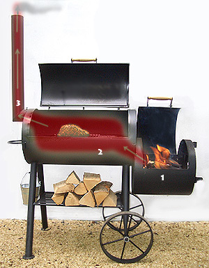 Barbecue Smoker Funktionsweise